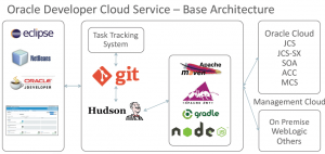 Development Cloud Service